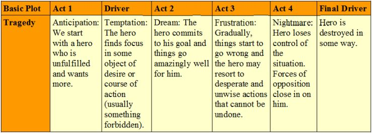 The Nine Basic Plots
