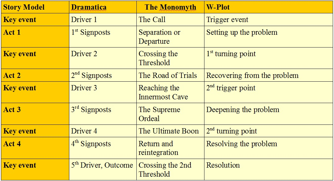 the epic of gilgamesh in the monomyth stages Story should include all elements/stages of the monomyth and be your original work  (such as the epic of gilgamesh) or another.