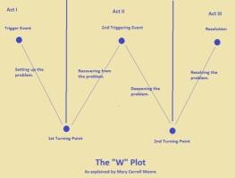 W-plot